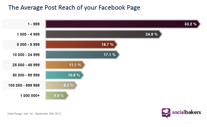 Facebook-fan-page-reach